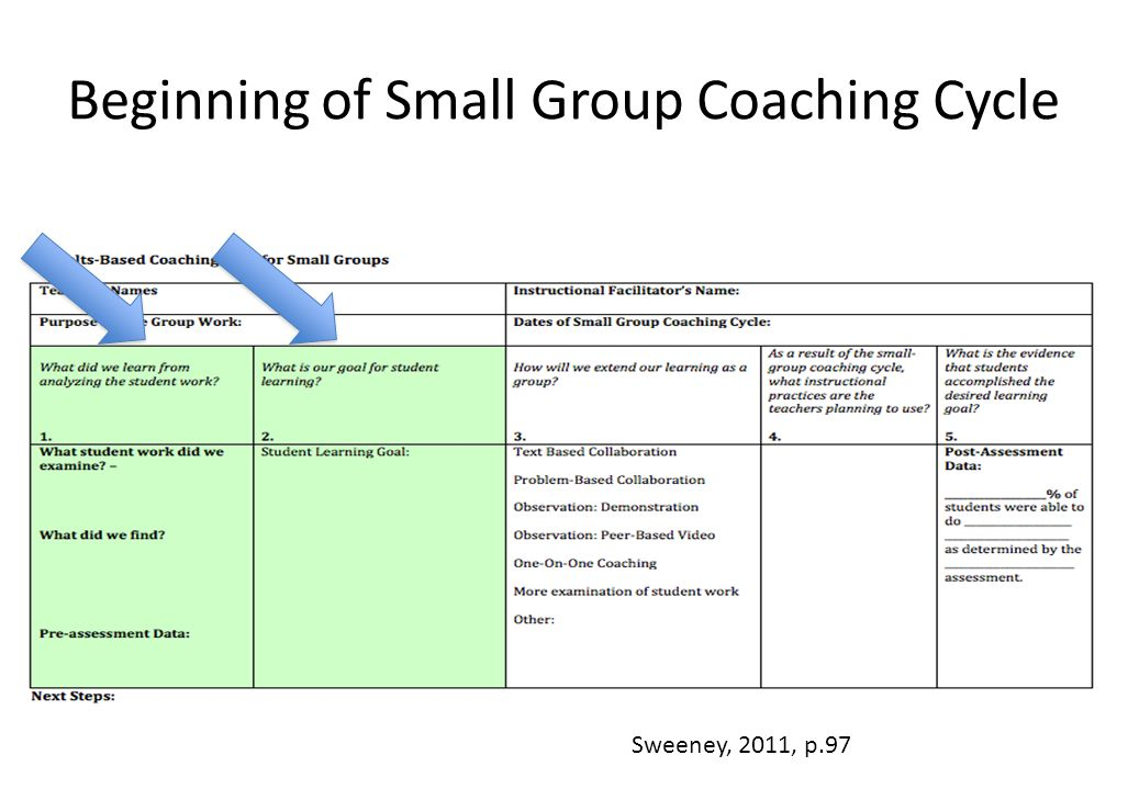 Beginning of Small Group Coaching Cycle Sweeney, 2011, p.97
