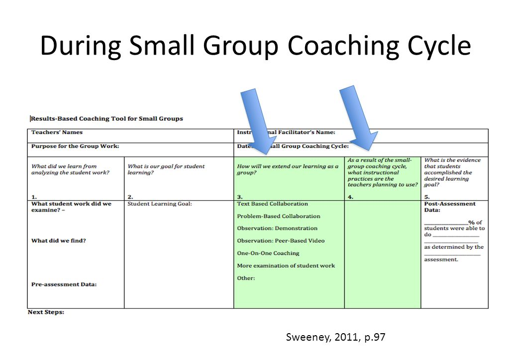 During Small Group Coaching Cycle Sweeney, 2011, p.97