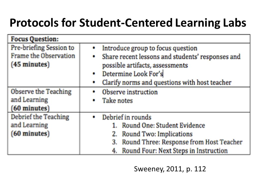 Protocols for Student-Centered Learning Labs Sweeney, 2011, p. 112