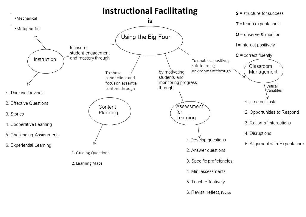 Meanwhile … in the Principal's Office The work of an instructional facilitator can be optimized by the principal: Being in classrooms Providing teachers with options for participation Determining a school-wide focus for teacher and student learning Committing to weekly or bi-weekly meetings with the coach Sweeney, 2011, pp.