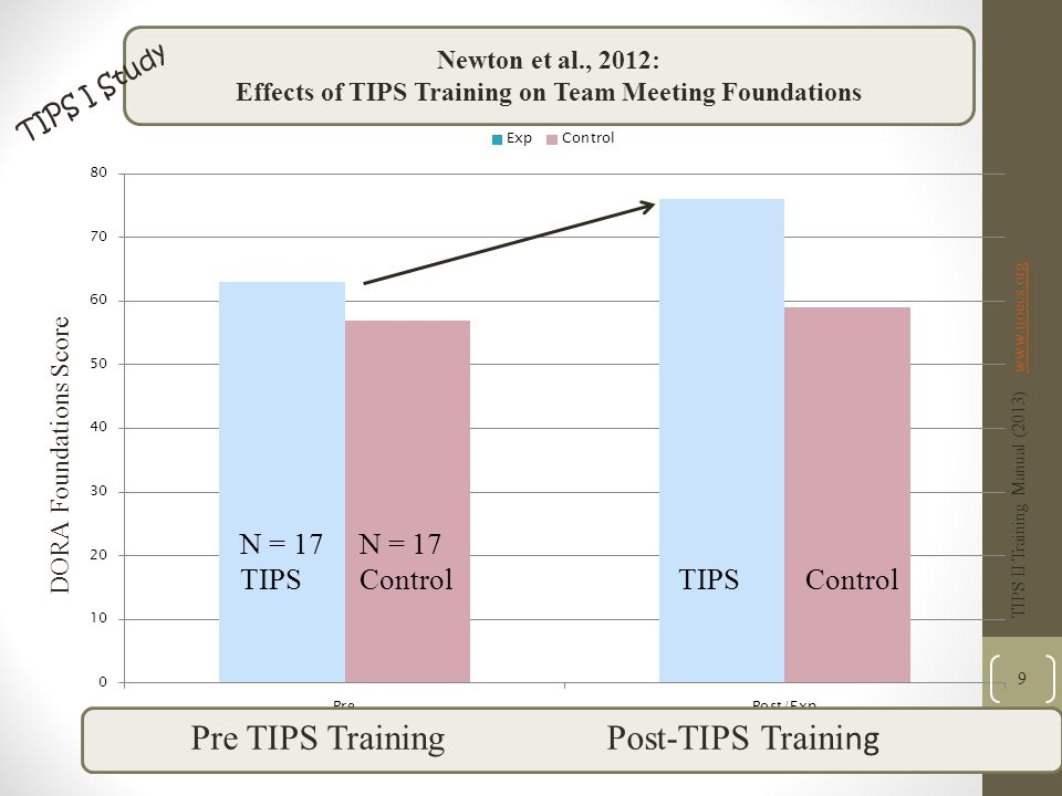 DORA Foundations Score Newton et al., 2012: Effects of TIPS Training on Team Meeting Foundations Pre TIPS Training Post-TIPS Traini ng TIPS II Training Manual (2013) www.uoecs.orgwww.uoecs.org 9 TIPS I Study