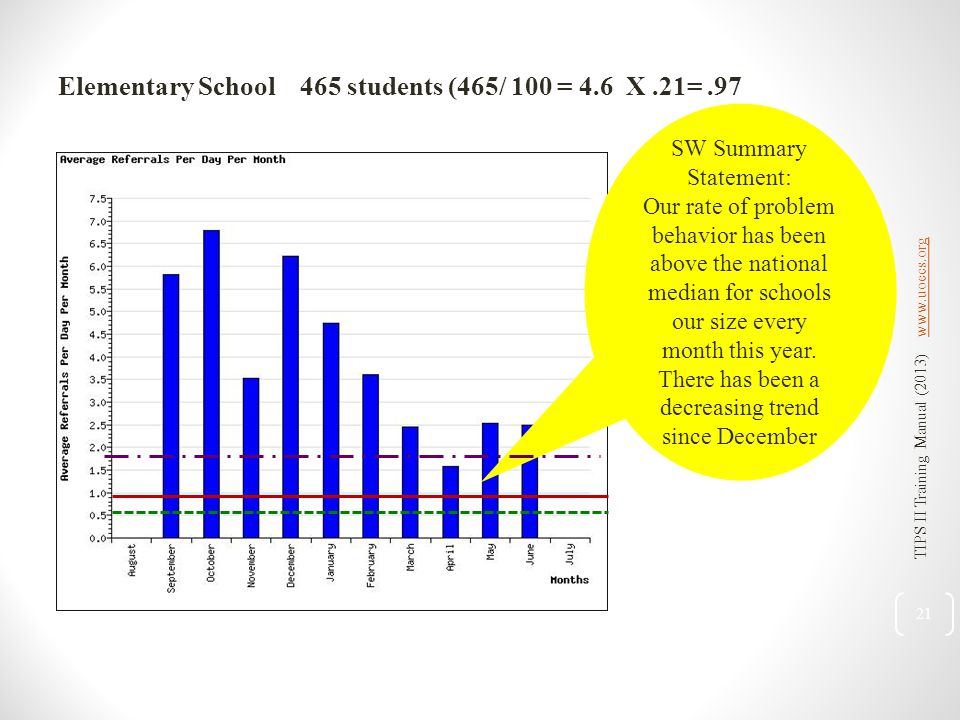 Elementary School 465 students (465/ 100 = 4.6 X.21=.97 SW Summary Statement: Our rate of problem behavior has been above the national median for schools our size every month this year.