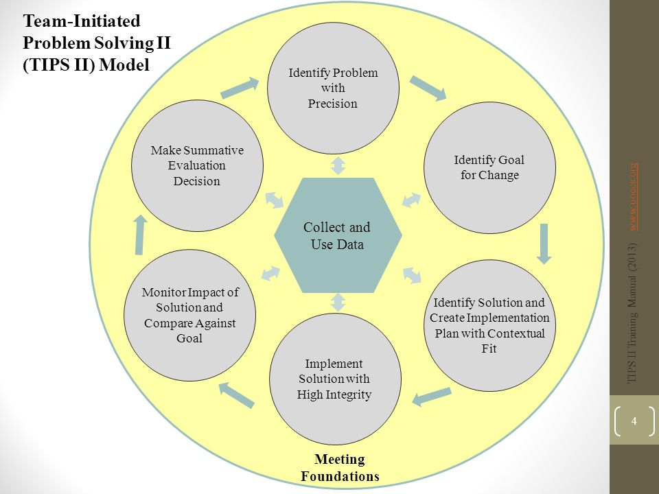 Implement Solution with High Integrity Identify Goal for Change Identify Problem with Precision Monitor Impact of Solution and Compare Against Goal Make Summative Evaluation Decision Meeting Foundations Team-Initiated Problem Solving II (TIPS II) Model Identify Solution and Create Implementation Plan with Contextual Fit Collect and Use Data What is the problem.