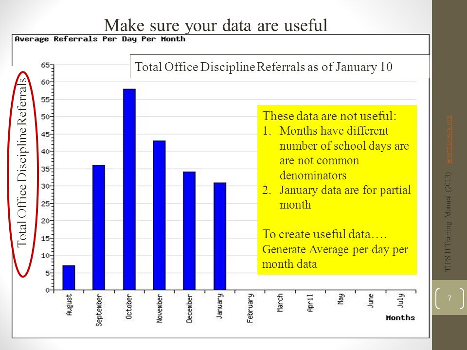 The TIPS Model Identify Potential Problems  Begin at general, all-inclusive level, with year-to-date data  Review SWIS Average Referrals Per Day Per Month (All Referrals & Minors)  Compare against National Data  Goal is to be at or below the national median  Examine trend of the data  Compare against previous year's data, if desired TIPS II Training Manual (2013) www.uoecs.orgwww.uoecs.org 18