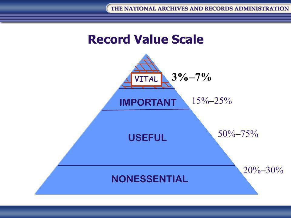 Record Value Scale IMPORTANT USEFUL NONESSENTIAL 3%–7% 50%–75% 15%–25% 20%–30% VITAL