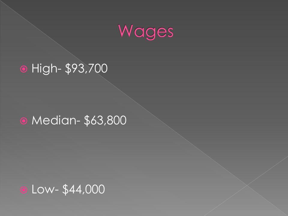  High- $93,700  Median- $63,800  Low- $44,000