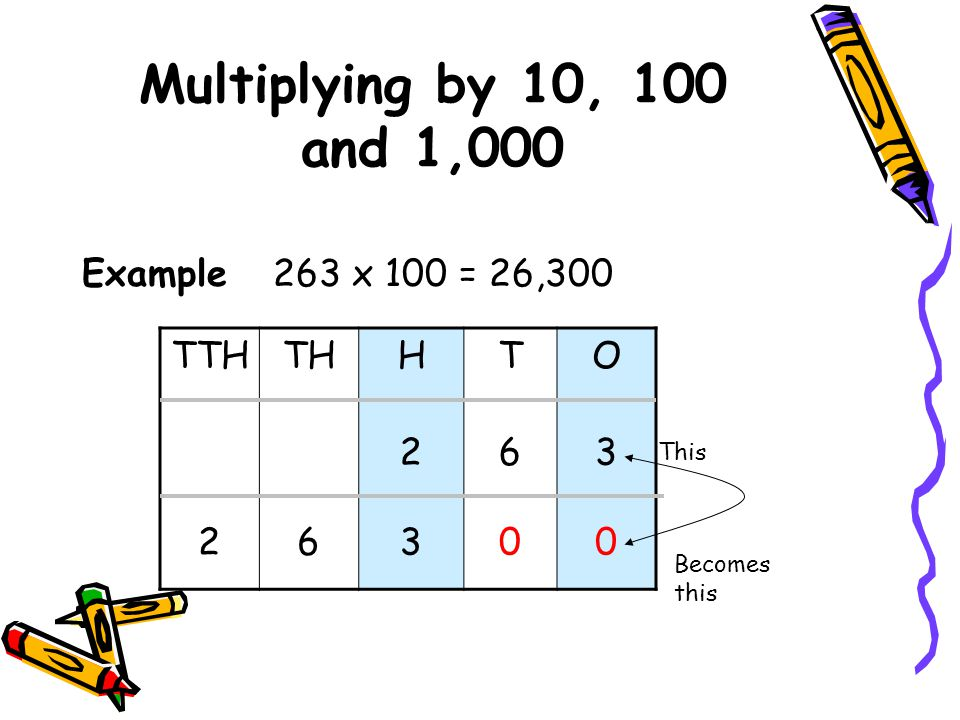 Multiplying by 10, 100 and 1,000 Multiplying by 1,000 When you multiply a number by 1,000 you add two 0's to the end of the number.