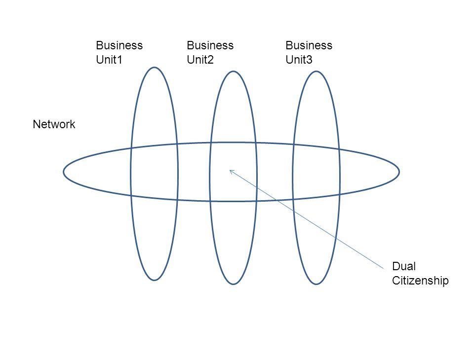 Business Unit1 Business Unit2 Business Unit3 Network Dual Citizenship