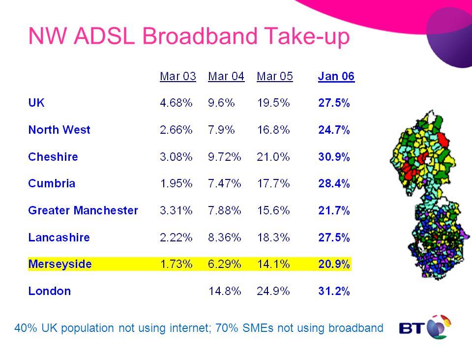 NW ADSL Broadband Take-up 40% UK population not using internet; 70% SMEs not using broadband