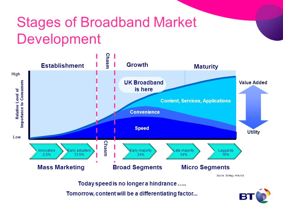 Speed Convenience Content, Services, Applications UK Broadband is here Time Today speed is no longer a hindrance …..