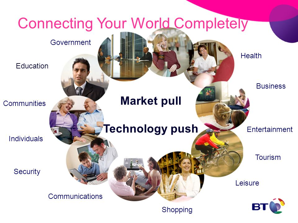 Market pull Technology push Health Government Leisure Entertainment Communications Shopping Education Connecting Your World Completely Business Individuals Communities Security Tourism