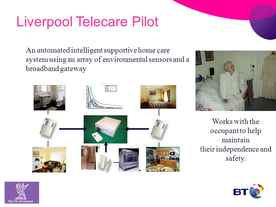 An automated intelligent supportive home care system using an array of environmental sensors and a broadband gateway Works with the occupant to help maintain their independence and safety.