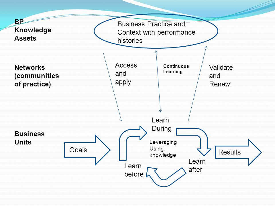Learn During Learn after Learn before Leveraging Using knowledge Goals Results Access and apply Continuous Learning Validate and Renew Business Practice and Context with performance histories BP Knowledge Assets Networks (communities of practice) Business Units