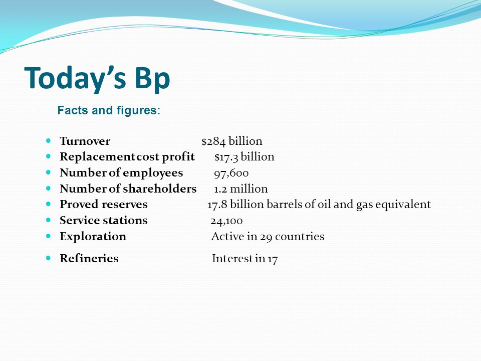 Today's Bp Turnover $284 billion Replacement cost profit $17.3 billion Number of employees 97,600 Number of shareholders 1.2 million Proved reserves 17.8 billion barrels of oil and gas equivalent Service stations 24,100 Exploration Active in 29 countries Refineries Interest in 17 Facts and figures: