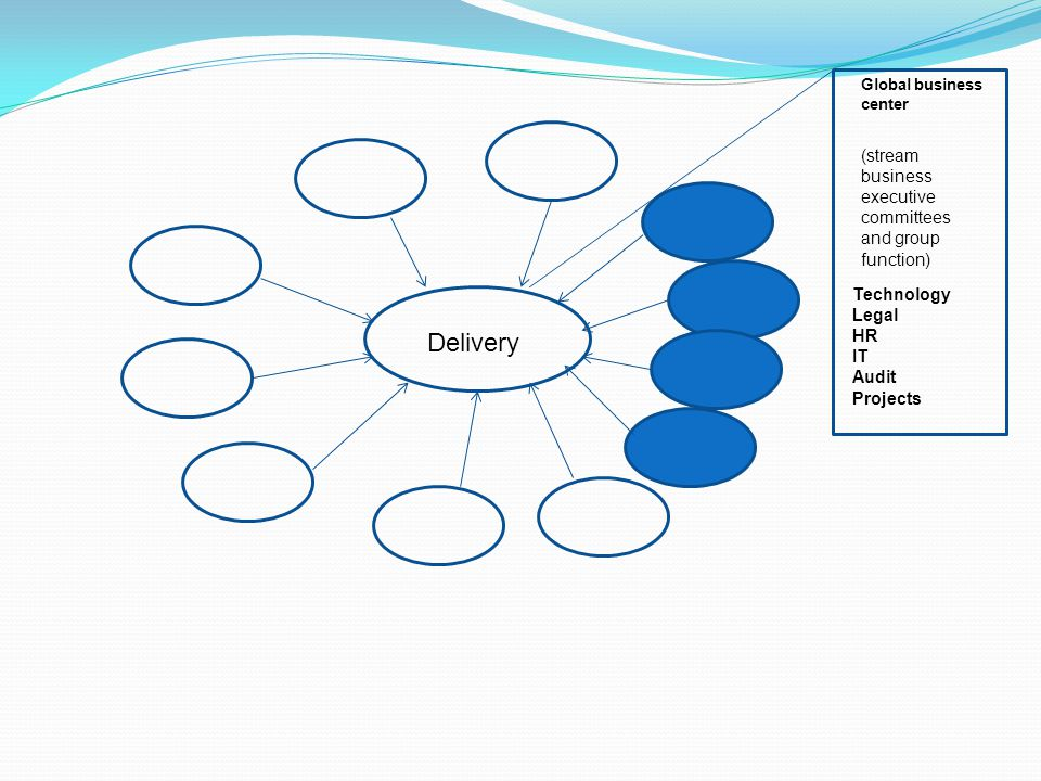 Delivery Global business center (stream business executive committees and group function) Technology Legal HR IT Audit Projects