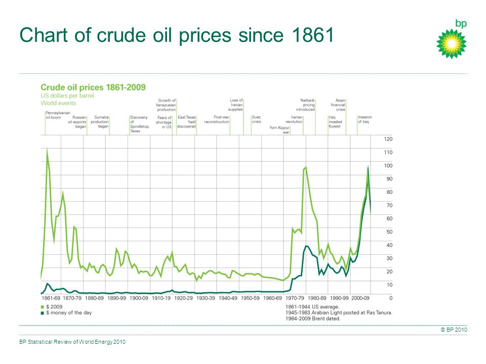 BP Statistical Review of World Energy 2010 © BP 2010 Chart of crude oil prices since 1861