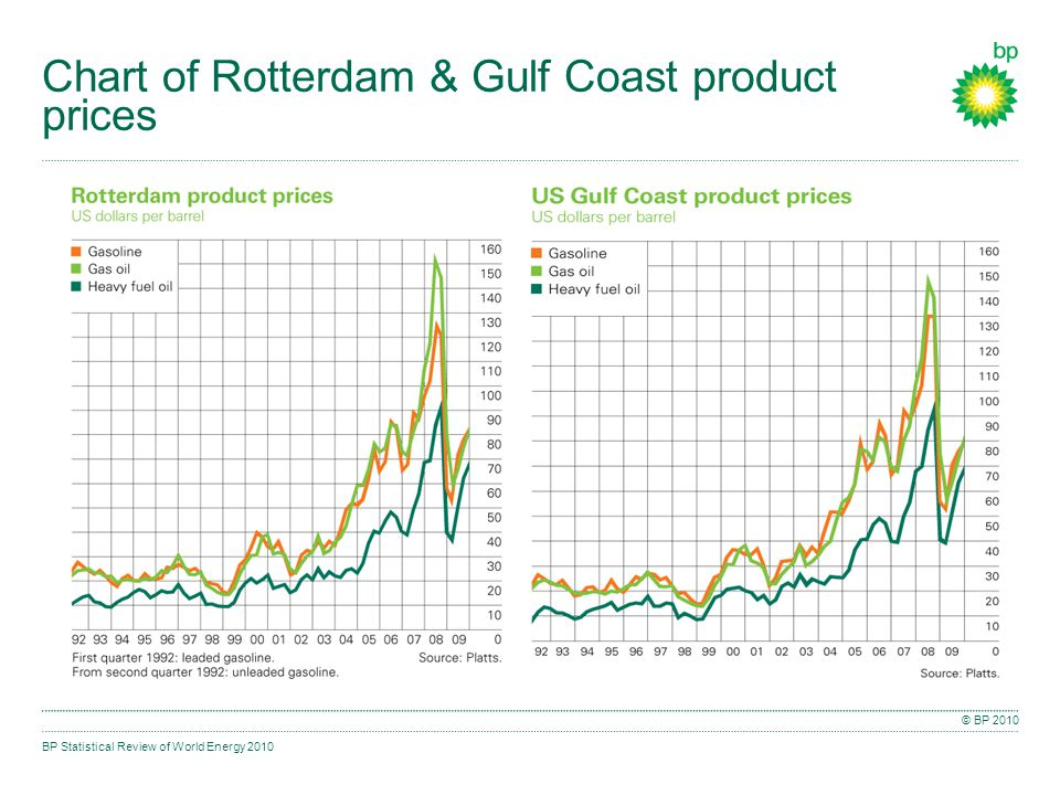 BP Statistical Review of World Energy 2010 © BP 2010 Chart of Rotterdam & Gulf Coast product prices