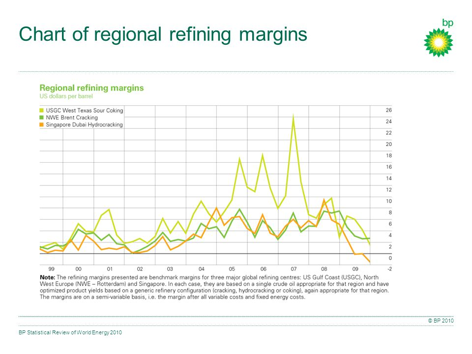 BP Statistical Review of World Energy 2010 © BP 2010 Chart of regional refining margins