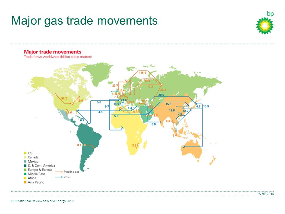 BP Statistical Review of World Energy 2010 © BP 2010 Major gas trade movements