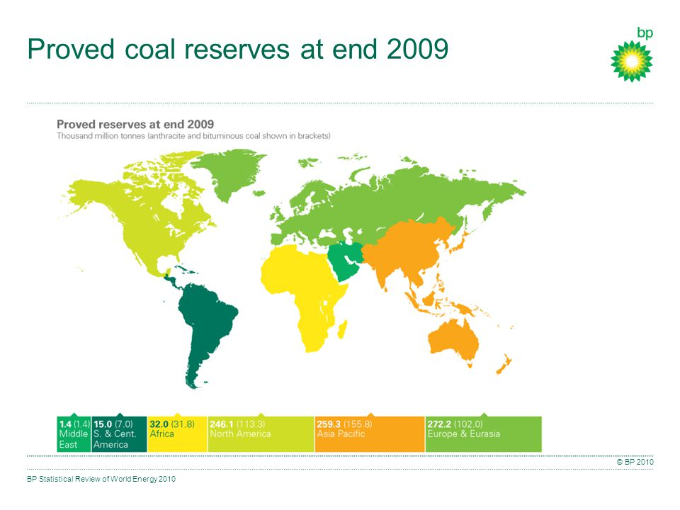 BP Statistical Review of World Energy 2010 © BP 2010 Proved coal reserves at end 2009