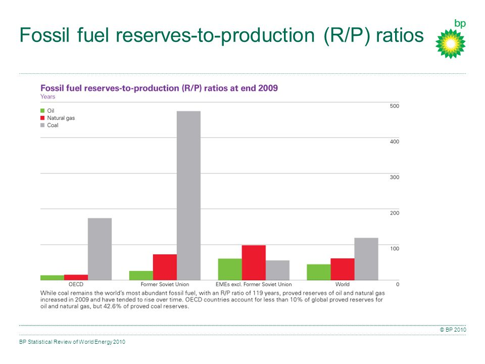 BP Statistical Review of World Energy 2010 © BP 2010 Fossil fuel reserves-to-production (R/P) ratios