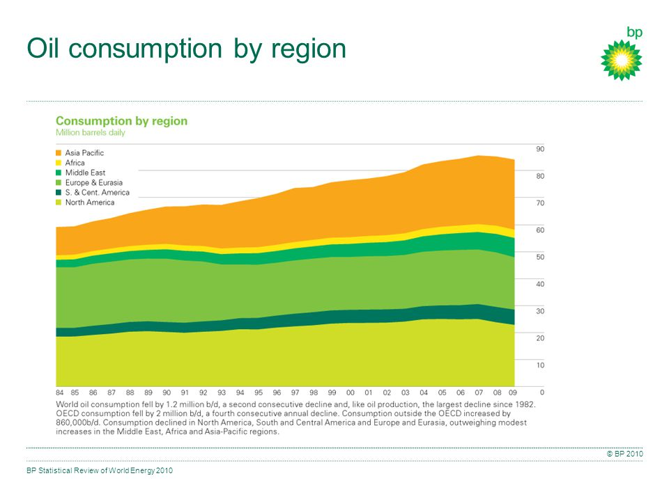 BP Statistical Review of World Energy 2010 © BP 2010 Oil consumption by region