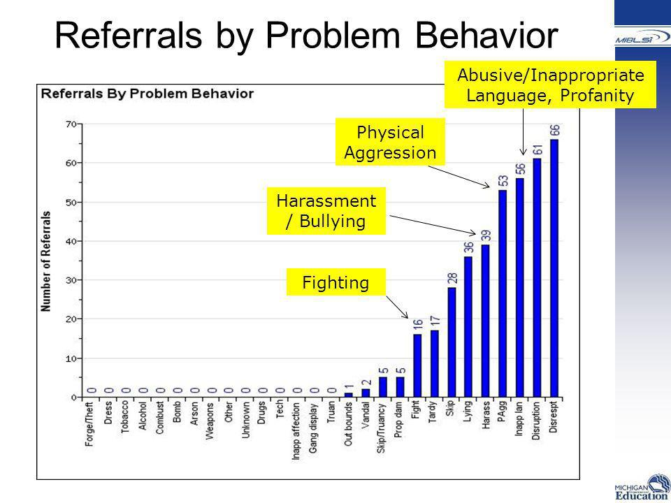 Referrals by Problem Behavior Fighting Physical Aggression Harassment / Bullying Abusive/Inappropriate Language, Profanity