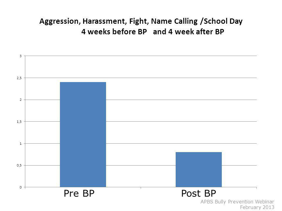 Aggression, Harassment, Fight, Name Calling /School Day 4 weeks before BP and 4 week after BP APBS Bully Prevention Webinar February 2013 Pre BP Post