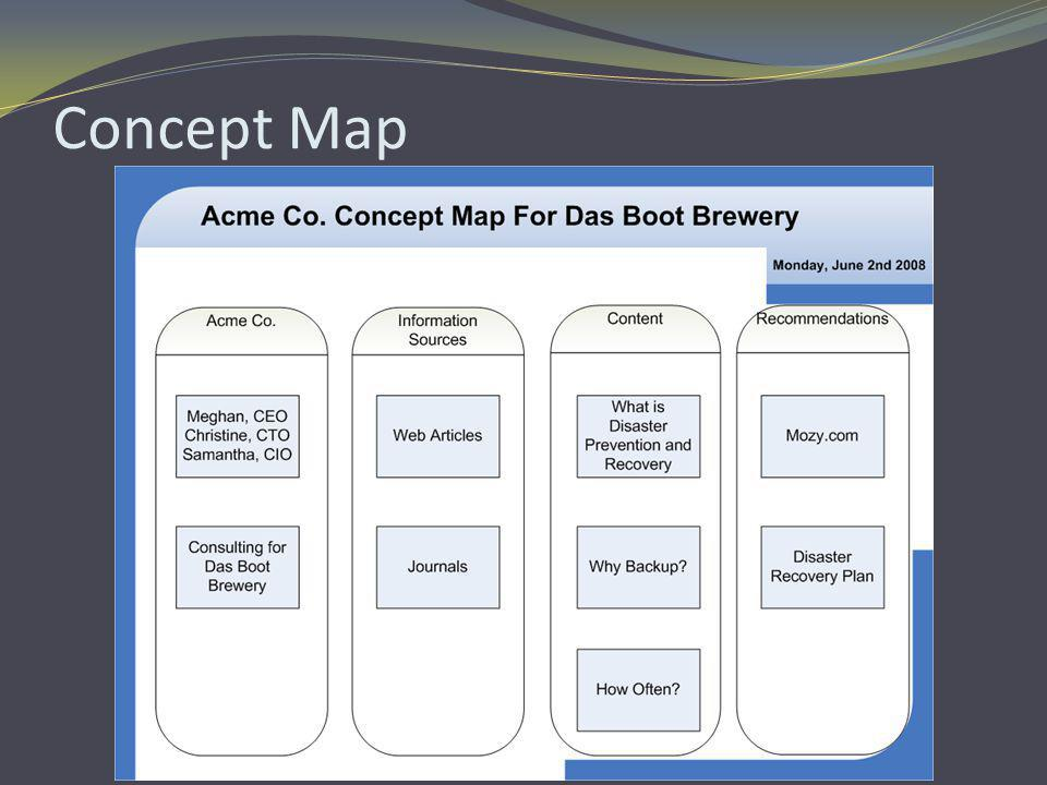 Background of Das Boot Brewery Established in 2006 in Corvallis, Oregon They plan to open a new location in Eugene in 2009 All company information stored in the same system currently without any data backup