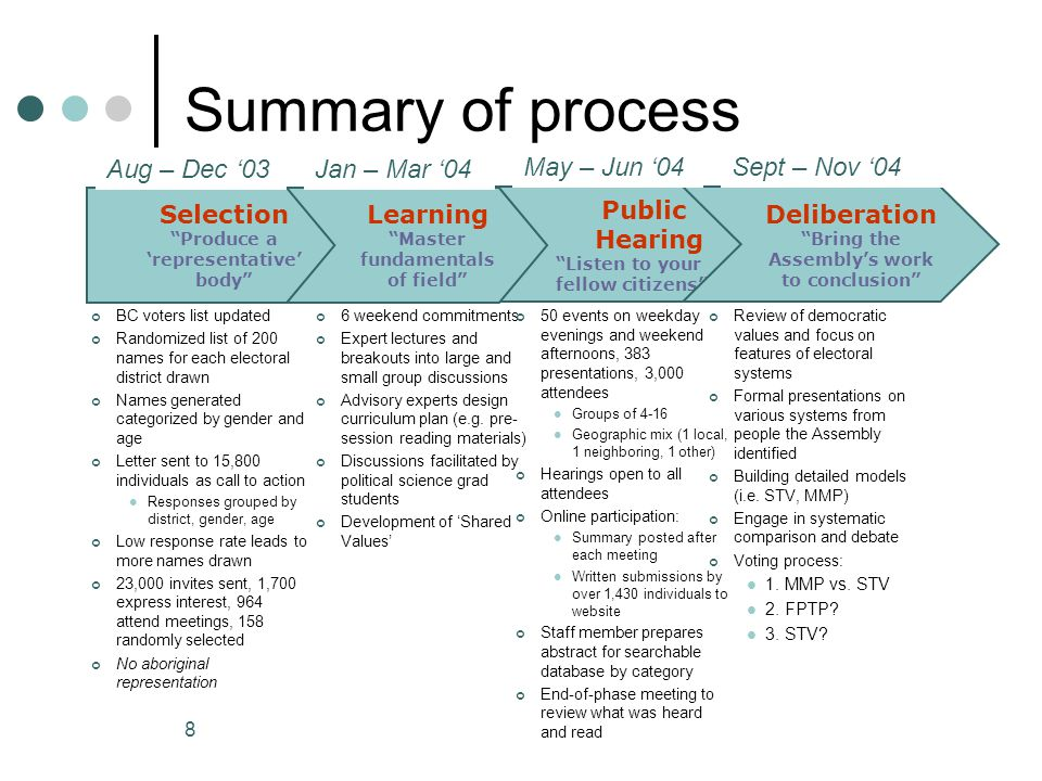 8 Summary of process Selection Produce a 'representative' body Public Hearing Listen to your fellow citizens Learning Master fundamentals of field Deliberation Bring the Assembly's work to conclusion 6 weekend commitments Expert lectures and breakouts into large and small group discussions Advisory experts design curriculum plan (e.g.