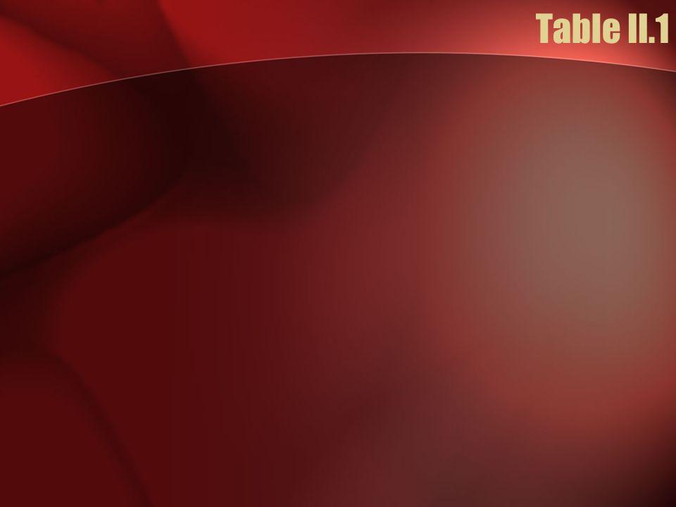 Table II.1