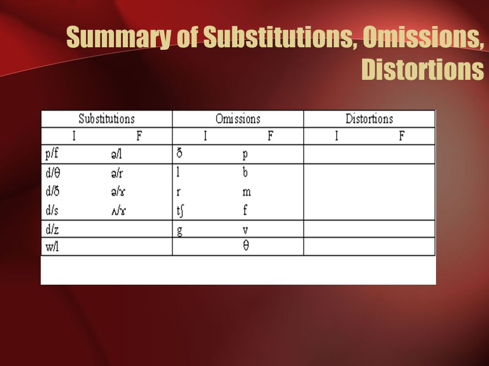 Summary of Substitutions, Omissions, Distortions