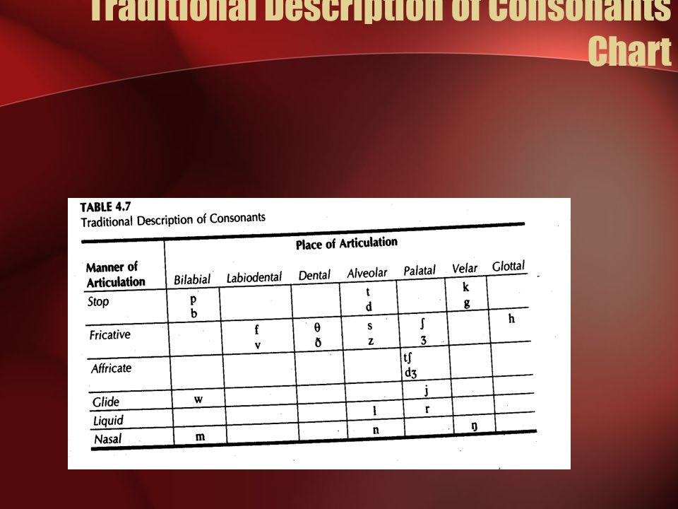 Traditional Description of Consonants Chart