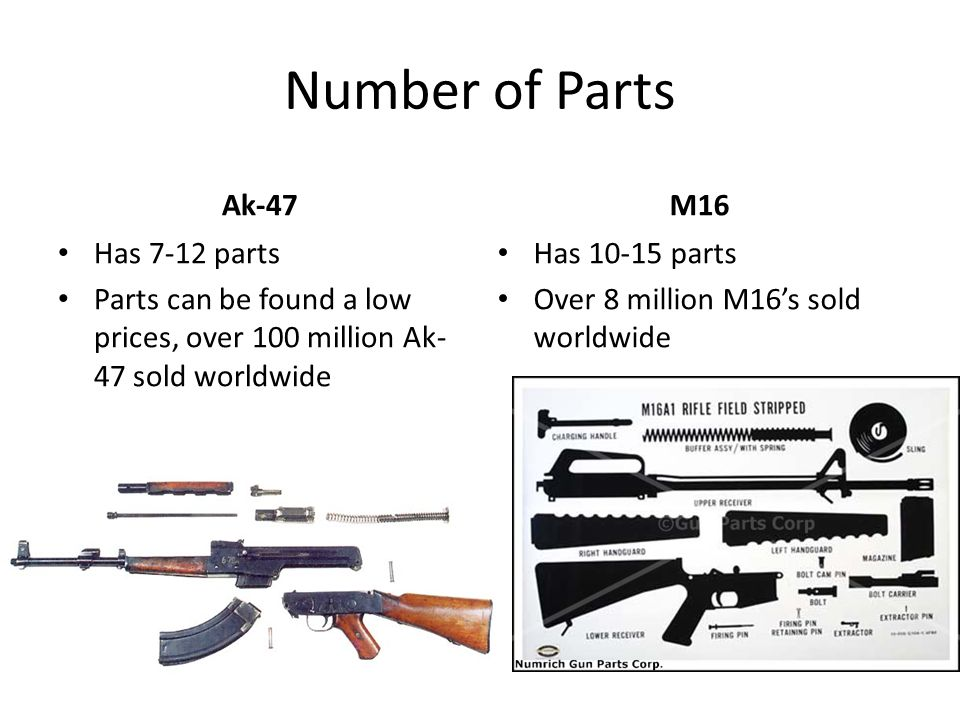 Number of Parts Ak-47 Has 7-12 parts Parts can be found a low prices, over 100 million Ak- 47 sold worldwide M16 Has 10-15 parts Over 8 million M16's sold worldwide