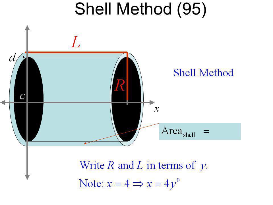 Shell Method (95)