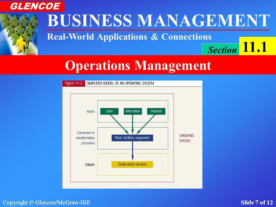 Copyright © Glencoe/McGraw-Hill Slide 7 of 12 BUSINESS MANAGEMENT Real-World Applications & Connections GLENCOE Section 11.1 Operations Management