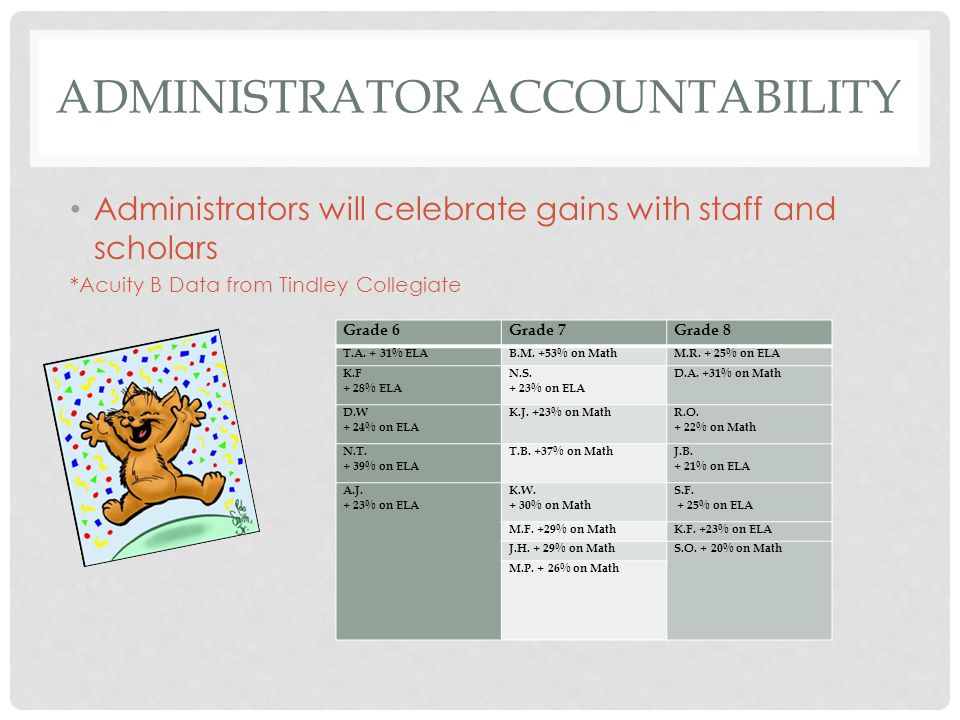 ADMINISTRATOR ACCOUNTABILITY Administrators will celebrate gains with staff and scholars *Acuity B Data from Tindley Collegiate Grade 6Grade 7Grade 8