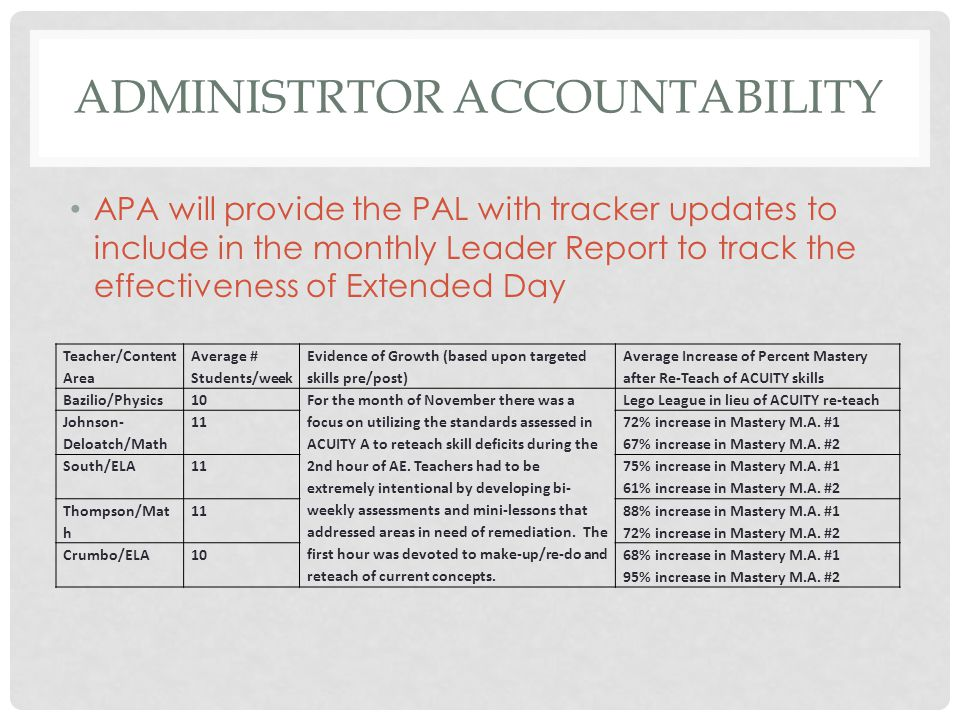 ADMINISTRTOR ACCOUNTABILITY APA will provide the PAL with tracker updates to include in the monthly Leader Report to track the effectiveness of Extended Day Teacher/Content Area Average # Students/week Evidence of Growth (based upon targeted skills pre/post) Average Increase of Percent Mastery after Re-Teach of ACUITY skills Bazilio/Physics10 For the month of November there was a focus on utilizing the standards assessed in ACUITY A to reteach skill deficits during the 2nd hour of AE.