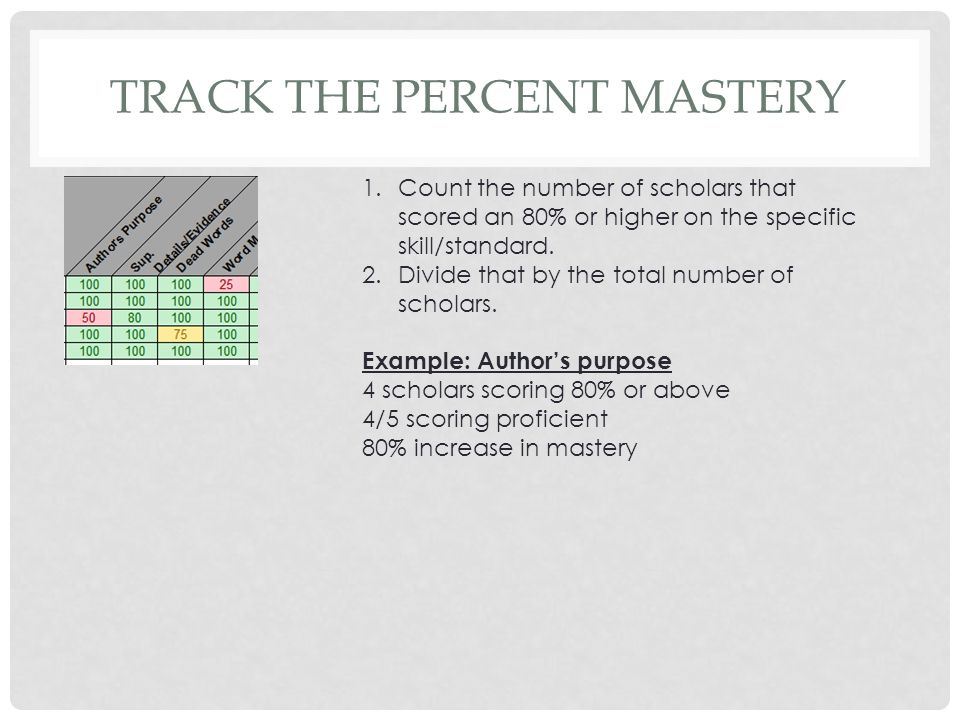 TRACK THE PERCENT MASTERY 1.Count the number of scholars that scored an 80% or higher on the specific skill/standard. 2.Divide that by the total numbe