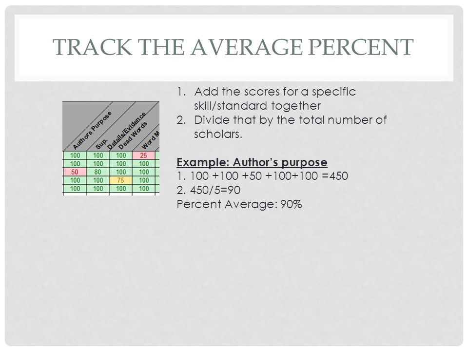 TRACK THE AVERAGE PERCENT 1.Add the scores for a specific skill/standard together 2.Divide that by the total number of scholars. Example: Author's pur