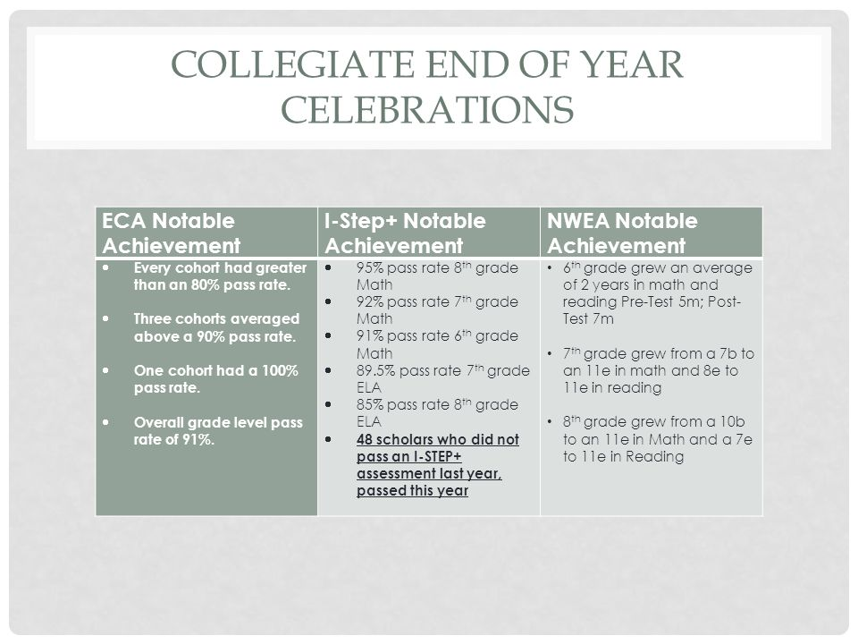 COLLEGIATE END OF YEAR CELEBRATIONS ECA Notable Achievement I-Step+ Notable Achievement NWEA Notable Achievement  Every cohort had greater than an 80% pass rate.