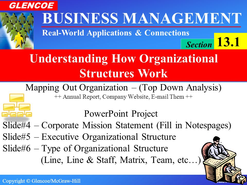 Copyright © Glencoe/McGraw-Hill Slide 2 of 13 BUSINESS MANAGEMENT Real-World Applications & Connections GLENCOE Section 13.1 Understanding How Organizational Structures Work Mapping Out Organization – (Top Down Analysis) ++ Annual Report, Company Website, E-mail Them ++ PowerPoint Project Slide#4 – Corporate Mission Statement (Fill in Notespages) Slide#5 – Executive Organizational Structure Slide#6 – Type of Organizational Structure (Line, Line & Staff, Matrix, Team, etc…)