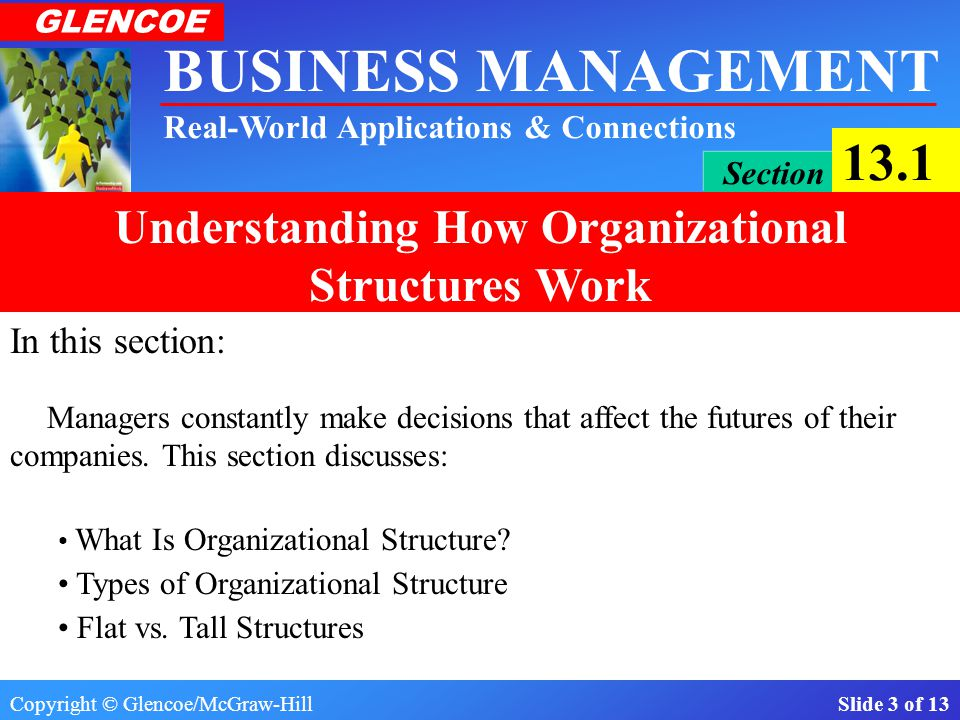 Copyright © Glencoe/McGraw-Hill Slide 13 of 13 BUSINESS MANAGEMENT Real-World Applications & Connections GLENCOE Section 13.1 Understanding How Organizational Structures Work Flat vs.