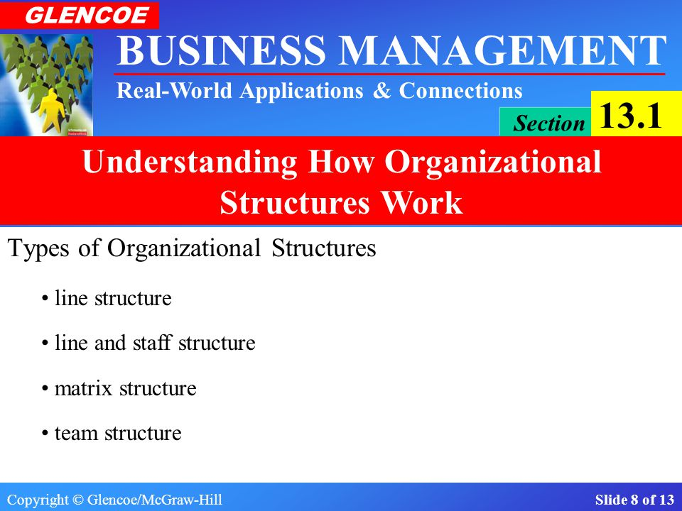 Copyright © Glencoe/McGraw-Hill Slide 8 of 13 BUSINESS MANAGEMENT Real-World Applications & Connections GLENCOE Section 13.1 Understanding How Organizational Structures Work Types of Organizational Structures line structure line and staff structure matrix structure team structure
