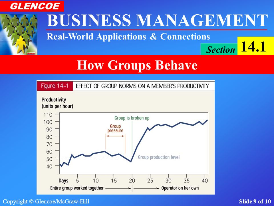 Copyright © Glencoe/McGraw-Hill Slide 9 of 10 BUSINESS MANAGEMENT Real-World Applications & Connections GLENCOE Section 14.1 How Groups Behave