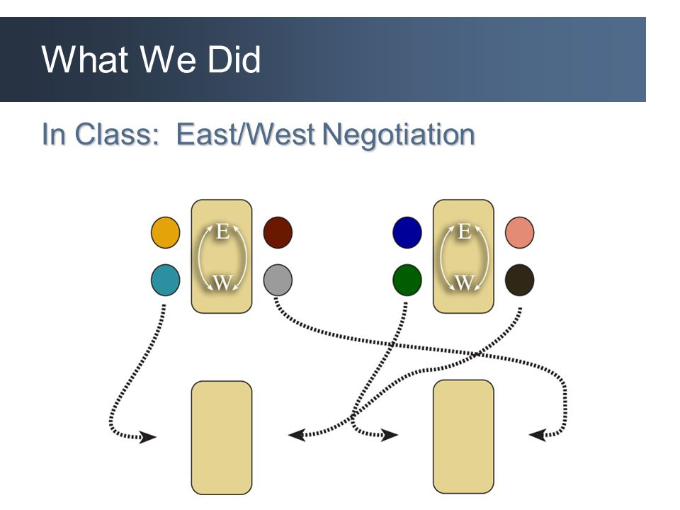 What We Did In Class: East/West Negotiation
