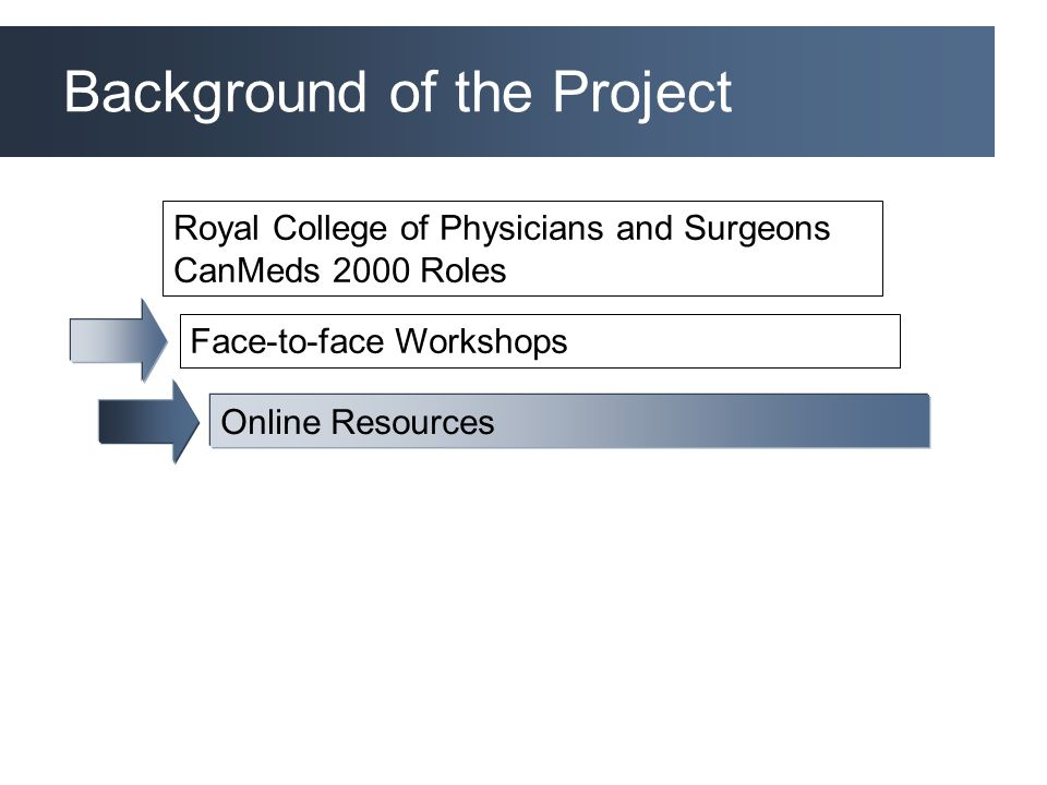 Background of the Project Royal College of Physicians and Surgeons CanMeds 2000 Roles Face-to-face Workshops Online Resources