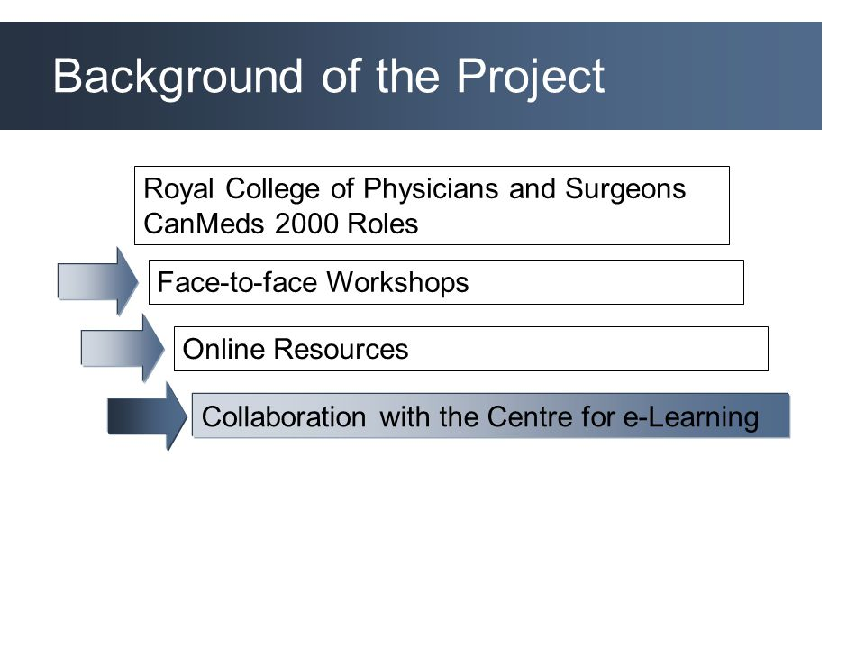 Background of the Project Royal College of Physicians and Surgeons CanMeds 2000 Roles Face-to-face Workshops Online Resources Collaboration with the Centre for e-Learning