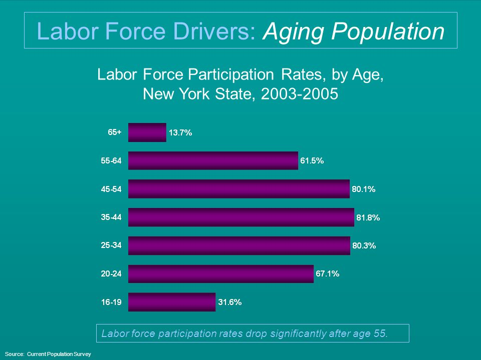 Labor Force Participation Rates, by Age, New York State, 2003-2005 Source: Current Population Survey Labor force participation rates drop significantly after age 55.