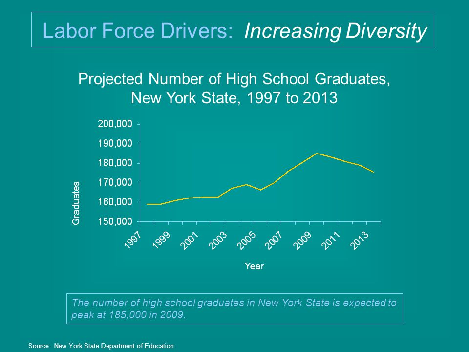 Projected Number of High School Graduates, New York State, 1997 to 2013 Source: New York State Department of Education Graduates Year The number of high school graduates in New York State is expected to peak at 185,000 in 2009.